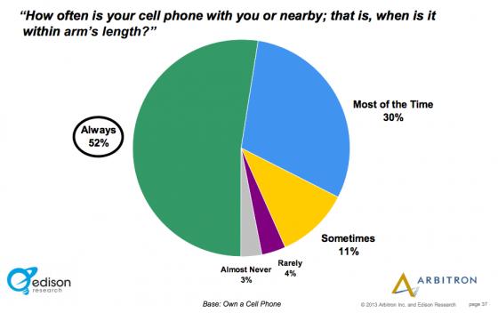Edison_Research_Arbitron-Smartphone in reach