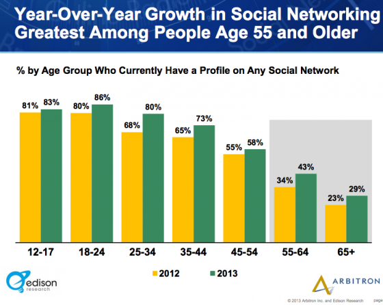 Edison_Research_Arbitron-Social Media Age