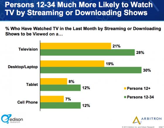 Edison_Research_Arbitron-TV Viewing