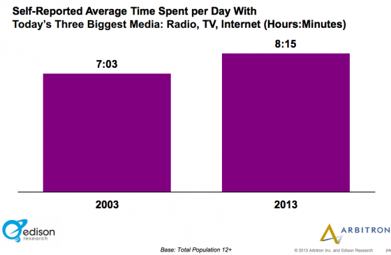 Edison_Research_Arbitron-Time spent per day with media