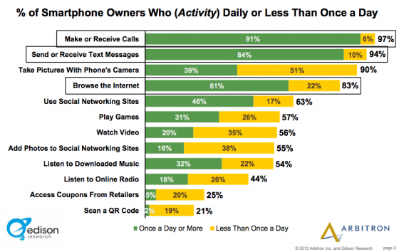 Edison_Research_Arbitron-Top 3 daily activities