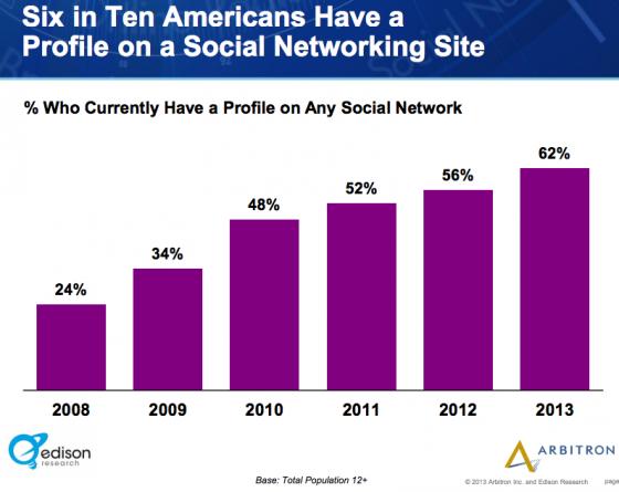 Edison_Research_Arbitron-social networking US
