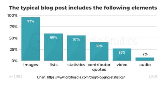 blogging media includes multiple content elements chart
