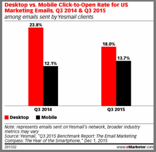 Email opens by device - 2015 Chart