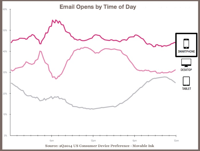 Email Opens By Time Of Day-2Q2014-Movable Ink