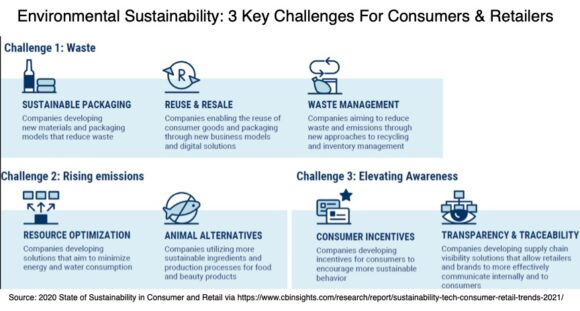 Environmental Sustainability: 3 Challenges for consumers & retailers
