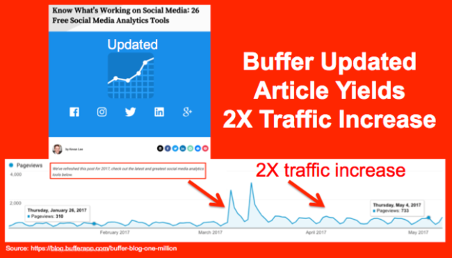 Updated Buffer Article Yields 2X Traffic