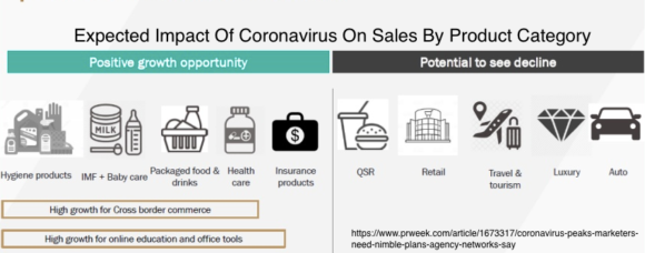 Expected Impact Of Coronavirus On Sales By Product Category