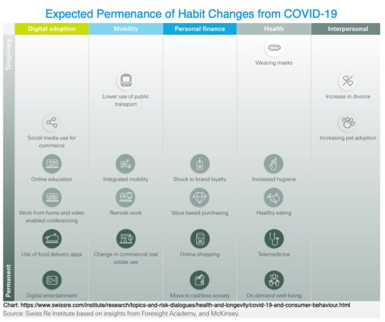 Expected permenanceof Habit changes from covid-19