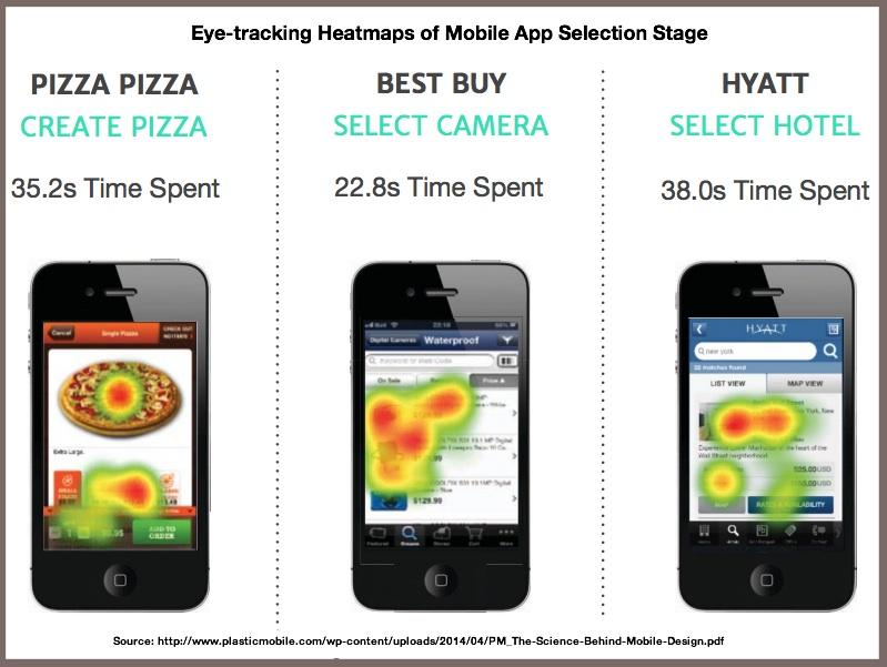 Eye-trackiing Heatmap-Mobile App-Plasatic Mobile 2014