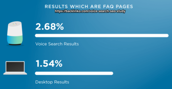 Results which are FAQ pages