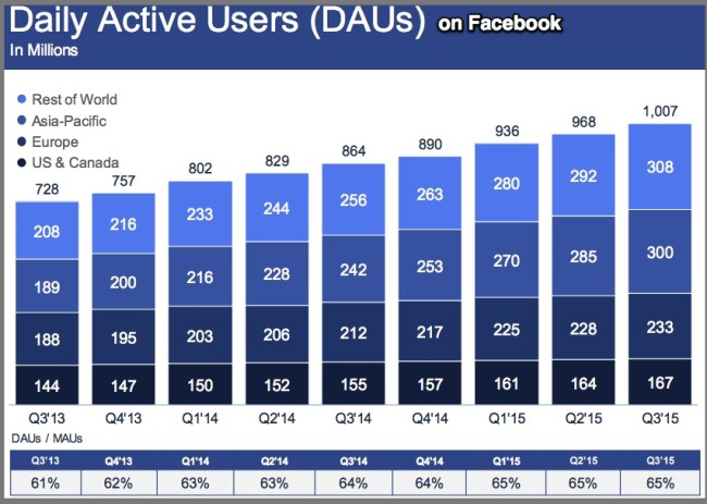 Facebook 3Q2015 Daily Active users