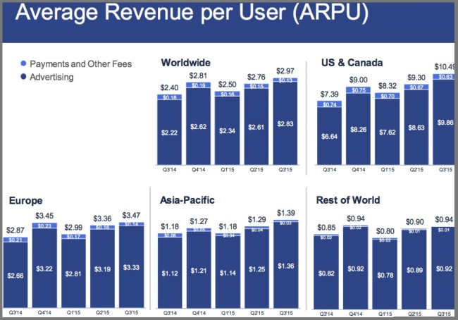 Facebook Average Revenue per User by Geography-Chart