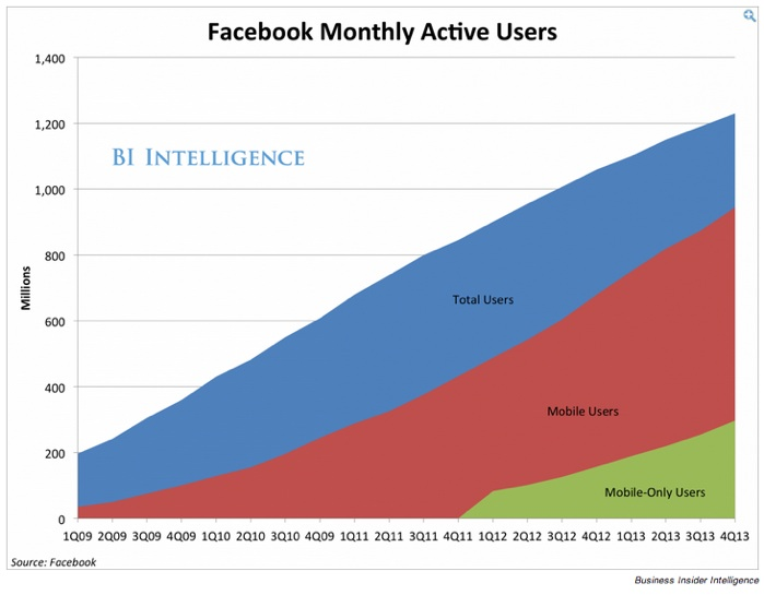 Facebook results: 4Q2013-Monthly Active Users By Device via Business Insider