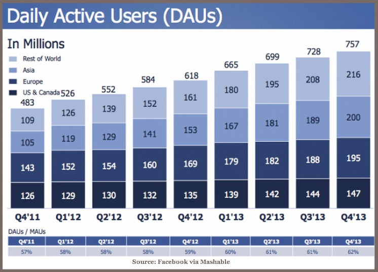 Facebook Marketing Trends for 2015-Chart