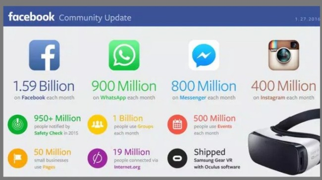Facebook Community-Owned Property numbers-Chart