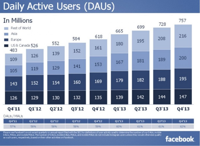 Facebook results-Daily Active Users through 4Q2013