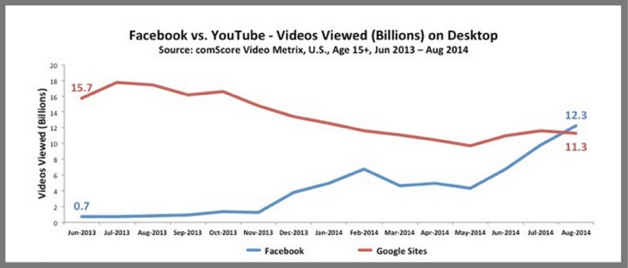Facebook video vs YouTube Video 2014