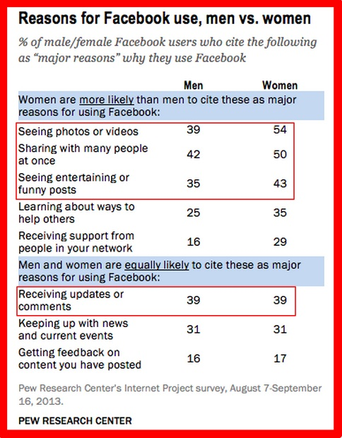 Facebook Research Chart