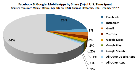 ComScore: Here's How Ads and Brand Posts on Facebook Drive ...