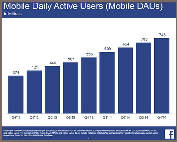Facebook Monthly Active Users (MAU)-Mobile-Chart