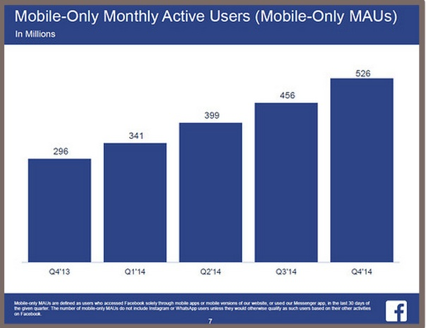 Facebook Monthly Active Users (MAU) Mobile only-Chart
