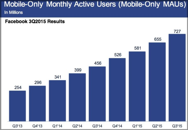Facebook Monthly Active Users -Mobile Only-3Q2015-Chart