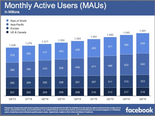 4Q2015 Facebook Monthly Active Users by Location-Chart-
