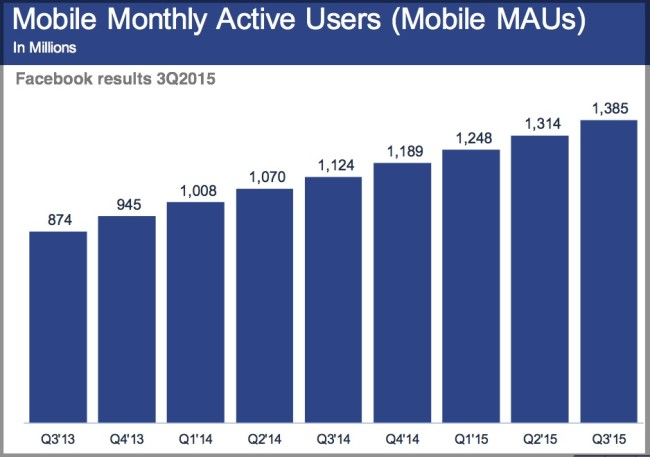 Facebook Monthly Active Users on Mobile-3Q2015 Chart