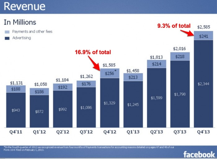 Facebook results- advertising is over 90% of 4Q2013 revenues