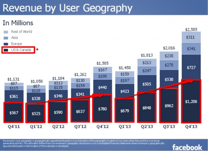 Facebook results-Revenues by User Geography-4Q2013