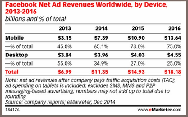 Facebook  Revenues by Device - eMarketer