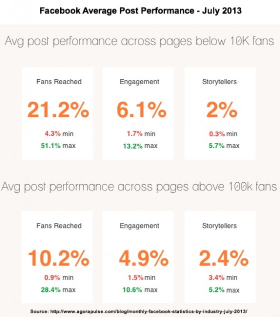 Facebook Statistics July 2013- Agora Pulse Facebook Average Post Performance