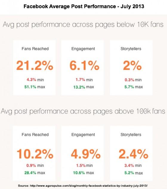 Facebook Statistics July 2013- Agora Pulse Facebook Average Post Performance