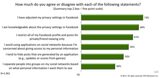 Facebook Trust Research Chart