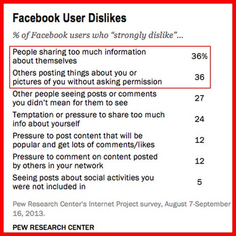 Facebook User Preferences -Research Chart