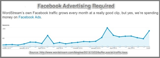 Wordstream's Facebook Traffic Continues to Grow With Facebook Ad Support-Chart