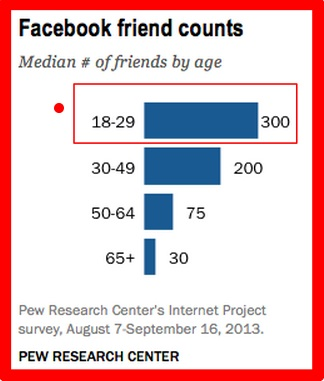 Facebook Friends Chart