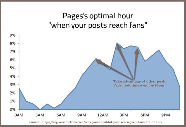 Facebook hourly usage peaks-Wisemetrics-2014