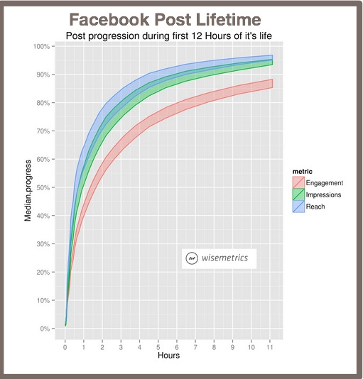 Facebook Post Lifetime