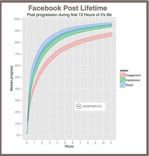 Facebook Post Lifetime