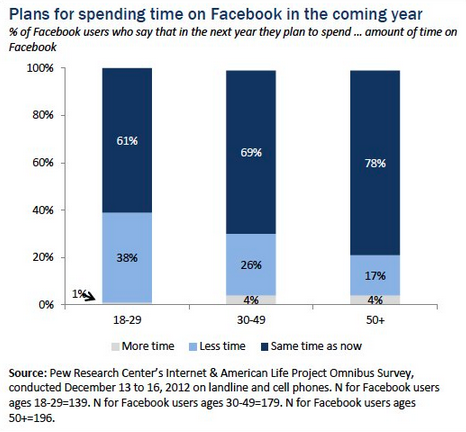 Facebook time decreases-Pew Internet