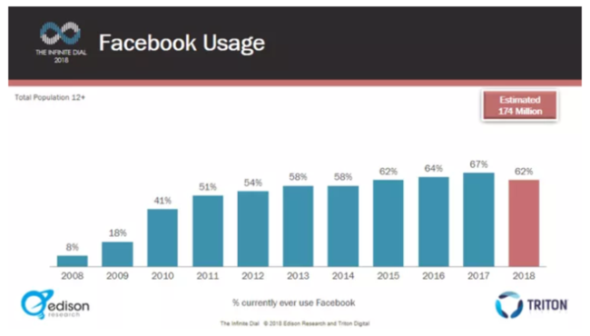 Facebook usage declines-Chart 2018