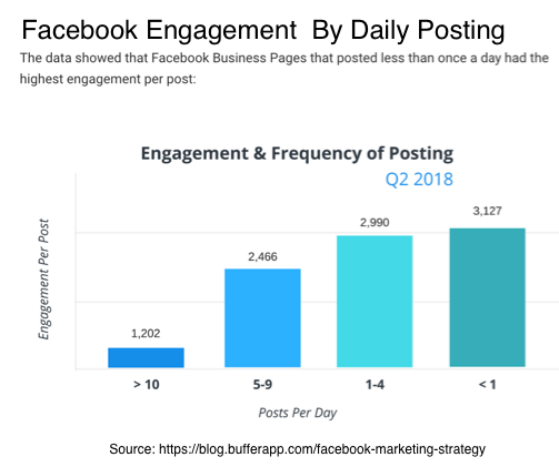 Facebook Engagement Research-Daily Posting Chart