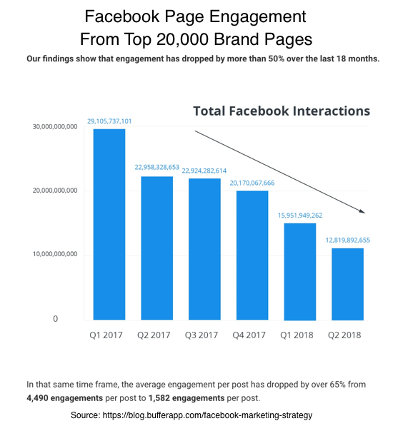 Facebook Engagement Research Chart-2018
