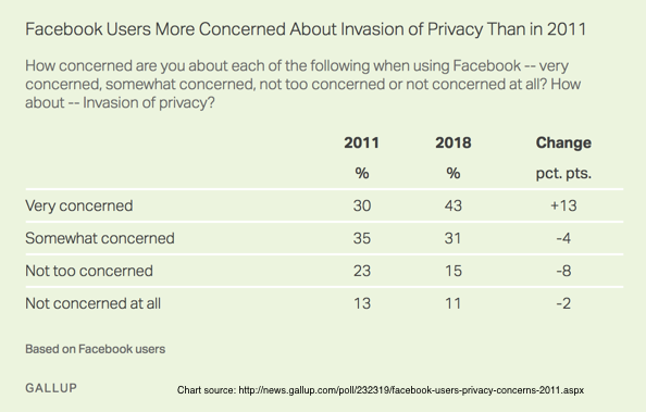 Social Media Trust and Privacy
