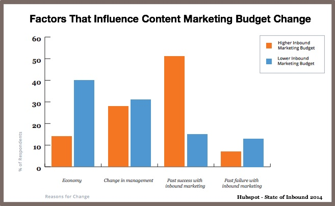 Factors that infuence Content Marketing Budget Change-Hubspot State of Inbound 2014