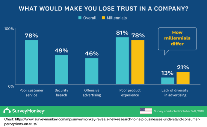 What would make you lose trust in a company