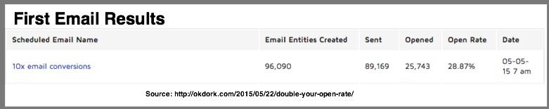 First Email Results-OkDork-Noah Kagan