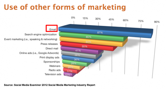 Email is top form of non-social media marketing used by social media marketers